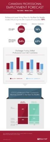 Canadian Professional Employment Forecast (CNW Group/Robert Half Canada)