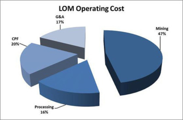 LOM Operating Cost pie chart (CNW Group/Formation Metals Inc.)