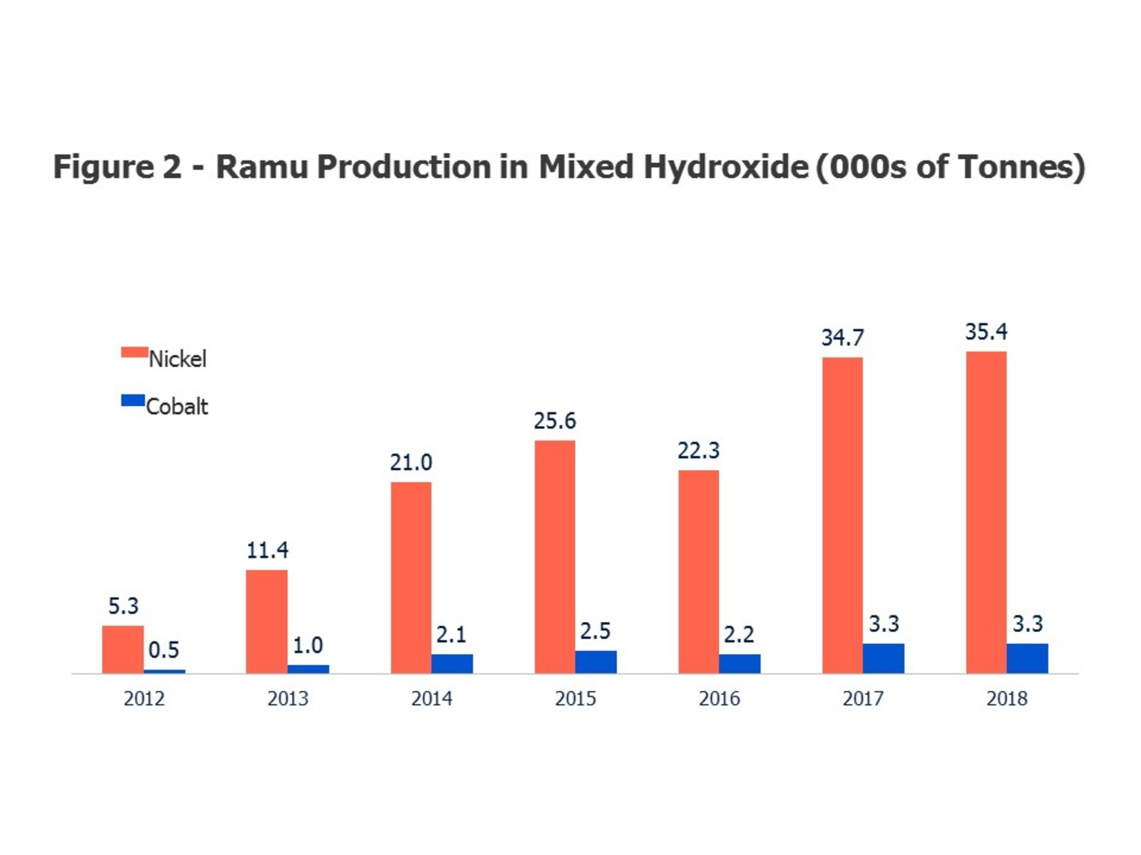 Figure 2: Ramu Production in Mixed Hydroxide