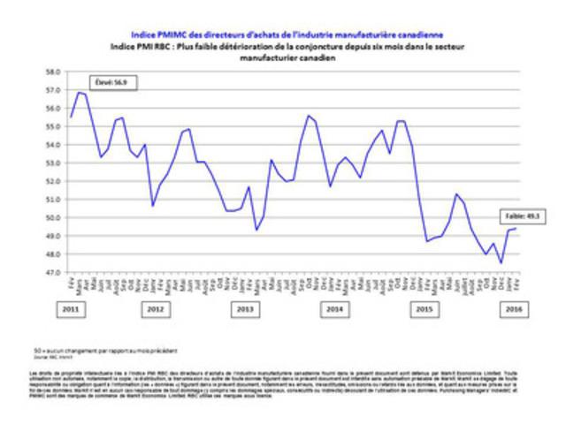 Indice PMI RBC : Plus faible détérioration de la conjoncture depuis six mois dans le secteur manufacturier canadien (Groupe CNW/RBC (French))