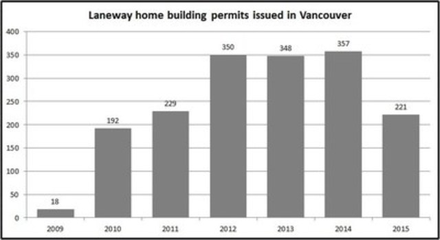 Laneway home building permits issued in Vancouver (CNW Group/Square One Insurance Services Inc.)