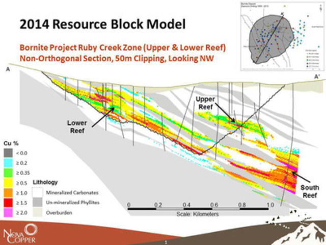 Figure 2. Bornite Deposit - NE-SW section thru the Block Model - Ruby Creek zone (CNW Group/NovaCopper Inc.)