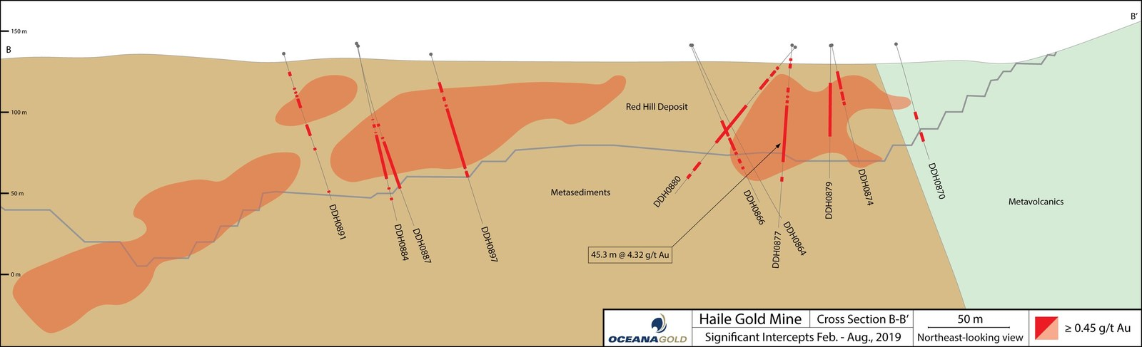 Figure 3: Red Hill cross section B-B' with new drill holes and intercepts