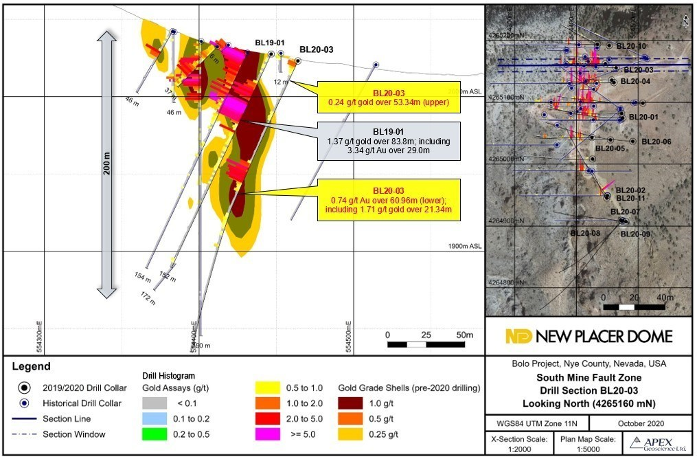Figure 2. Bolo Gold Project 2020 BL20-03 Drill Section (CNW Group/New Placer Dome Gold Corp.)