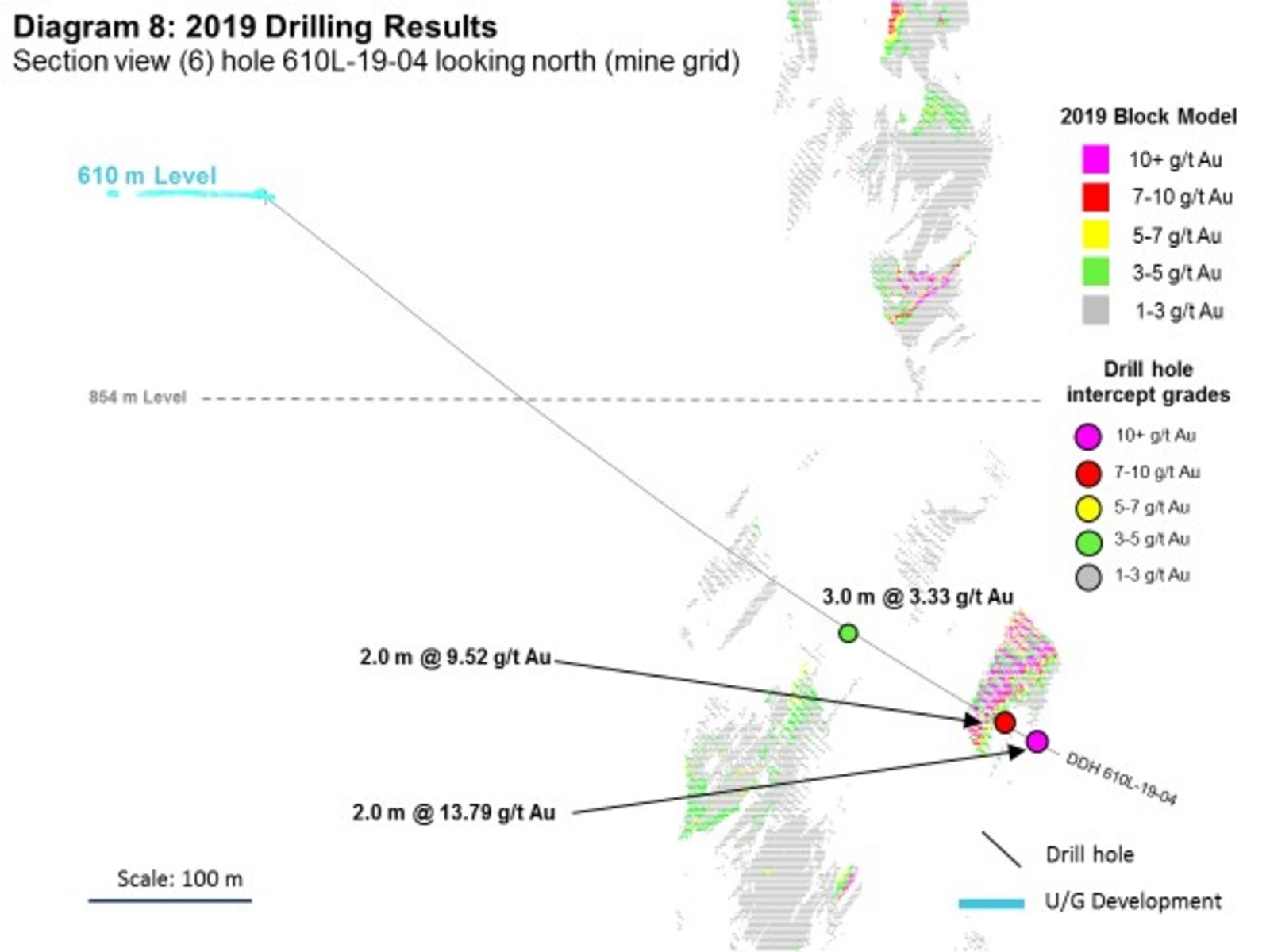 Diagram 8: 2019 Drilling Results