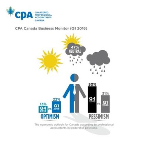 CPA Canada Business Monitor (Q1 2016) (CNW Group/CPA Canada)
