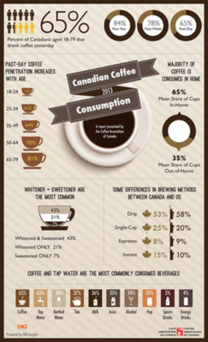 Coffee reigns as the number one beverage of choice for adult Canadians! (CNW Group/Coffee Association of Canada)