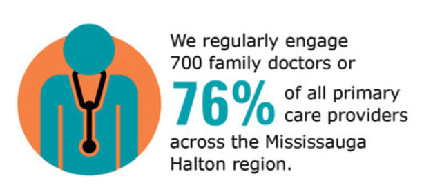 Mississauga Halton CCAC regularly engages with 76% of all primary care providers. (CNW Group/Mississauga Halton Community Care Access Centre)