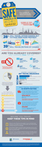 RBC Insurance/Shoppers Drug Mart - Understanding the Value of Travel Insurance (CNW Group/RBC)