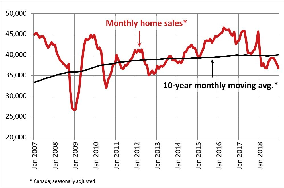 Monthly Home Sales Canada Dec 2018