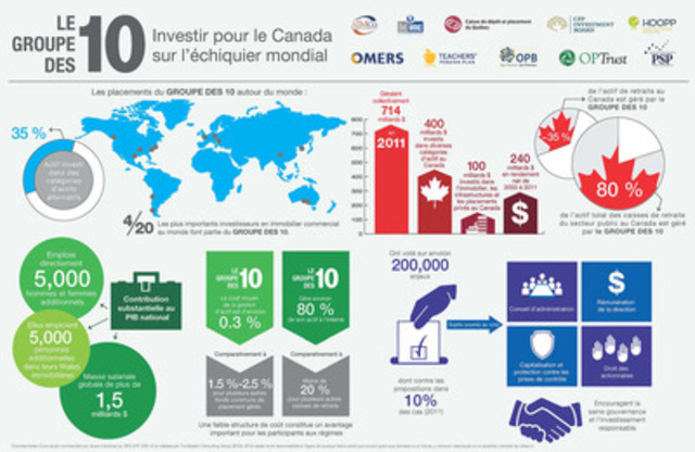 The group des 10 - Investir pour le Canada sur l'échiquier mondial (Groupe CNW/The group des 10) (Groupe CNW/Canada Pension Plan Investment Board (CPPIB))