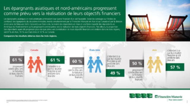 Investors in Asia and North America appear upbeat about their financial futures. (Groupe CNW/Société Financière Manuvie)