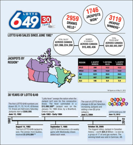 30 Years of Lotto 6/49 (CNW Group/Interprovincial Lottery Corporation)