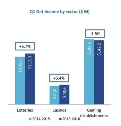 Q1 Net Income by sector ($ M) (CNW Group/Loto-Québec)