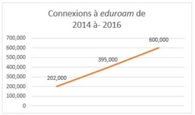 Au-delà de 600 000 connexions au service eduroam en un jour à la rentrée des classes, le triple du nombre enregistré en 2014. (Groupe CNW/CANARIE Inc.)