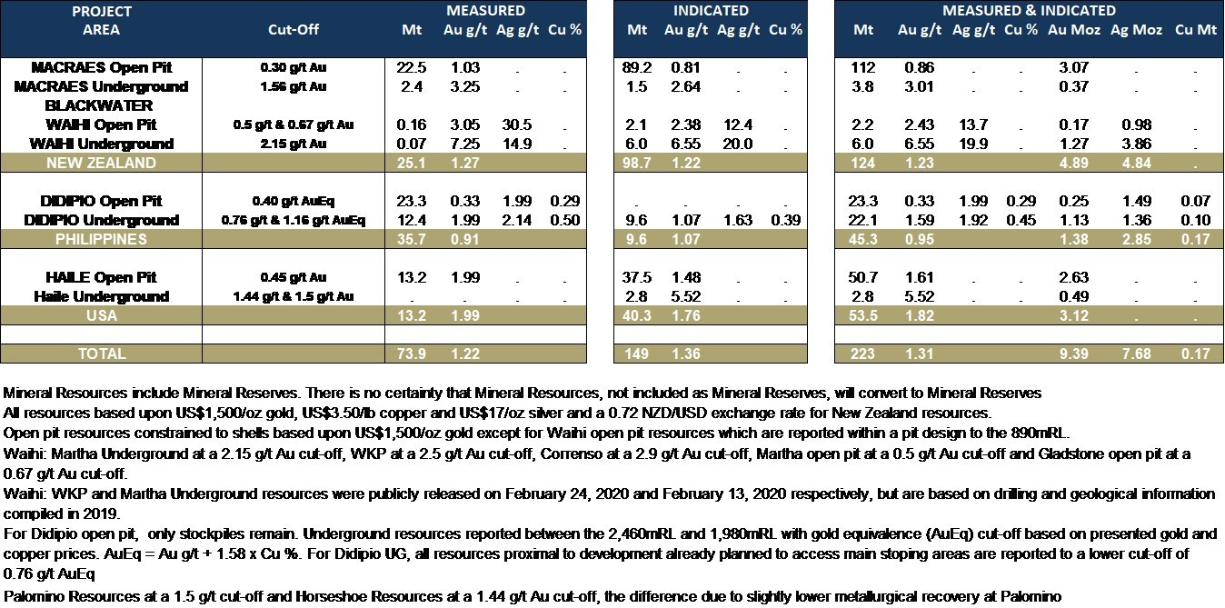 Table 2: Updated Mineral Resources – Measured and Indicated (as at December 31, 2019) (CNW Group/OceanaGold Corporation)