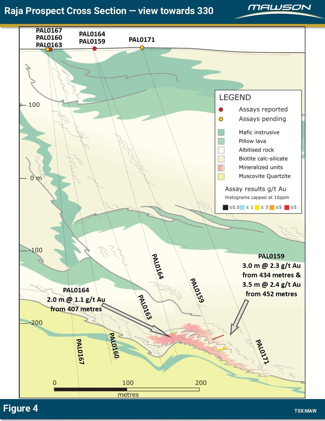 Figure 4: Cross section at Raja prospect showing location of reported drill holes PAL0164 and PAL0159.