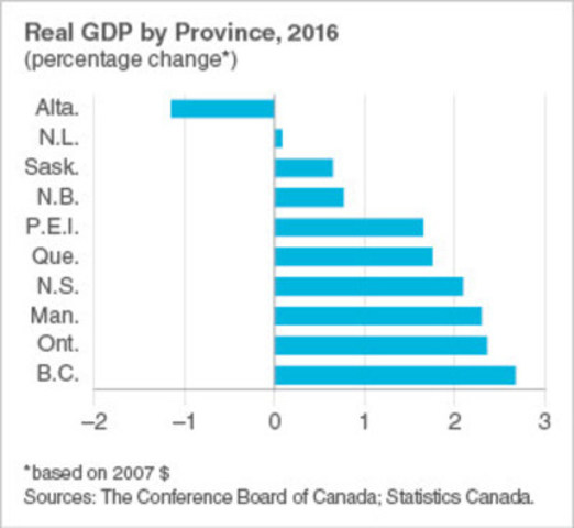 Real GDP by province in 2016 (CNW Group/Conference Board of Canada)