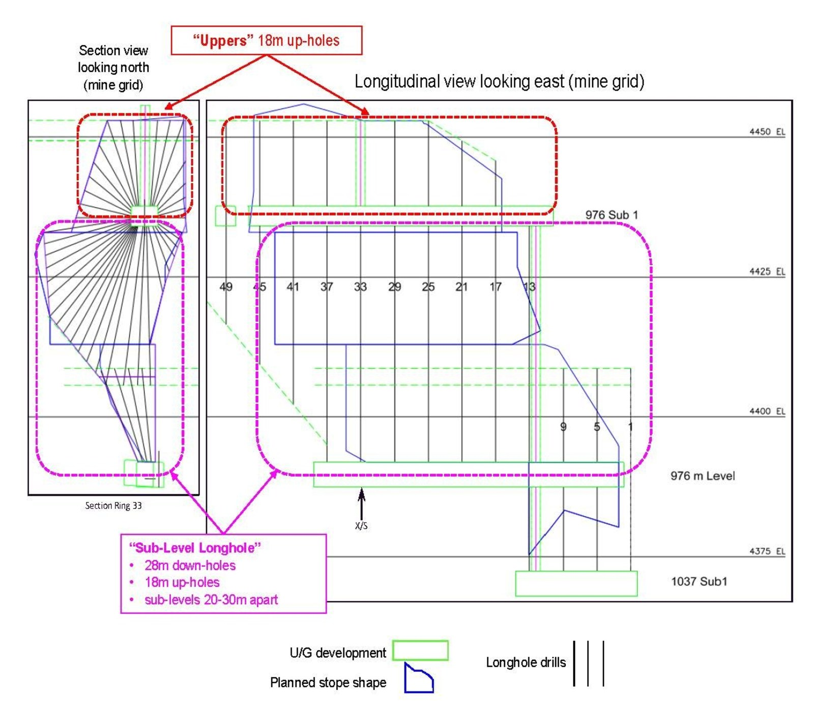 Diagram 3: Conceptual diagram of Sub-Level Longhole and Uppers mining methods