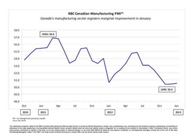 Canada's manufacturing sector registers marginal improvement in January (CNW Group/RBC)