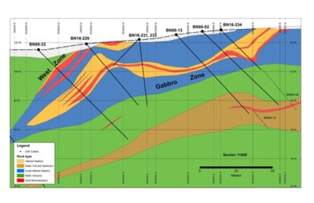 Exhibit B: A geological cross section (1100E) of the West and Gabbro zone showing the shallow, northerly, dip of the Gabbro zone beneath the West zone. (CNW Group/Anaconda Mining Inc.)