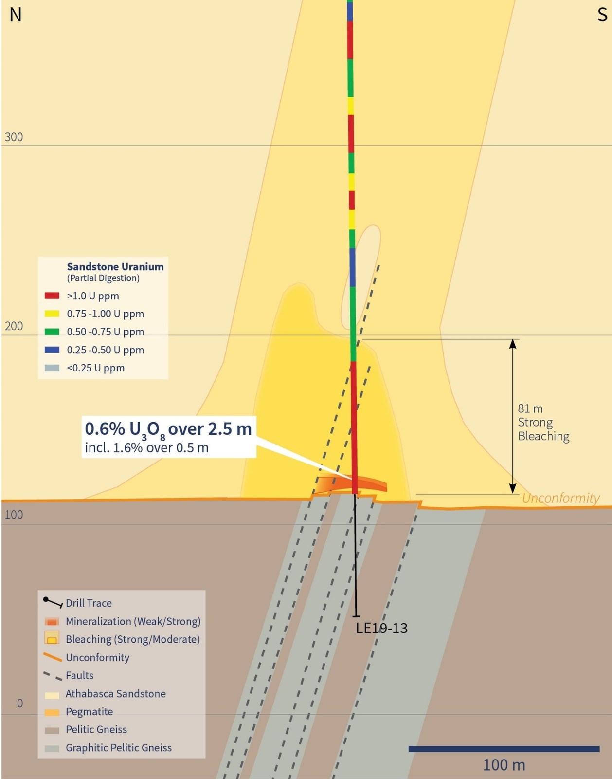 Figure 3 – Sandstone Uranium Geochemistry and Alteration on section 4635E