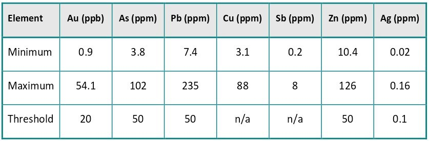 Table 1. Summary of selected elements in soil clay separates. n/a – not applicable (CNW Group/E79 Resources Corp.)