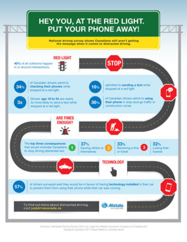 Canadian Drivers Blame Traffic Delays for Cell Phone Use (CNW Group/Allstate Insurance Company of Canada)
