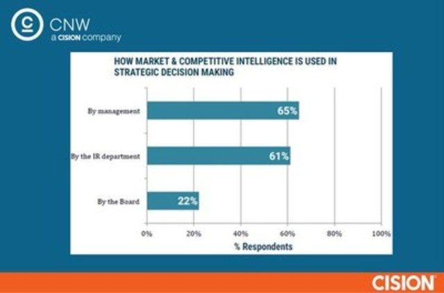 How competitive intelligence is used in strategic decision making (CNW Group/CNW Group Ltd.)