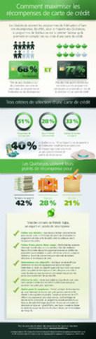 Comment maximiser les récompenses de carte de crédit (Groupe CNW/TD Canada Trust)