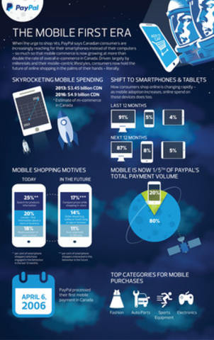 Canadians are increasingly shopping and paying from their smartphones. New research from PayPal and Ipsos shows that mobile commerce in Canada is growing and will continue to grow at a projected rate of 142% from 2013 to 2016. (CNW Group/PayPal Canada)