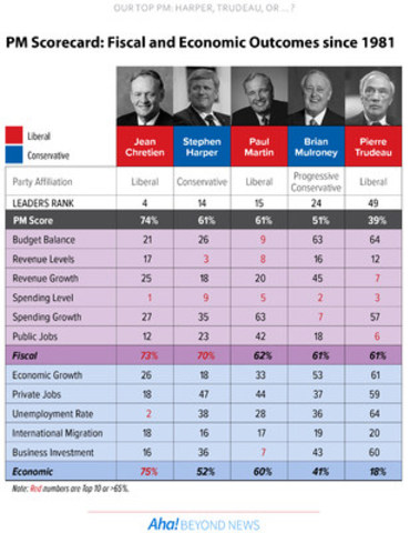 Prime Minister Scorecard from Aha! (CNW Group/Aha! Insights Inc)