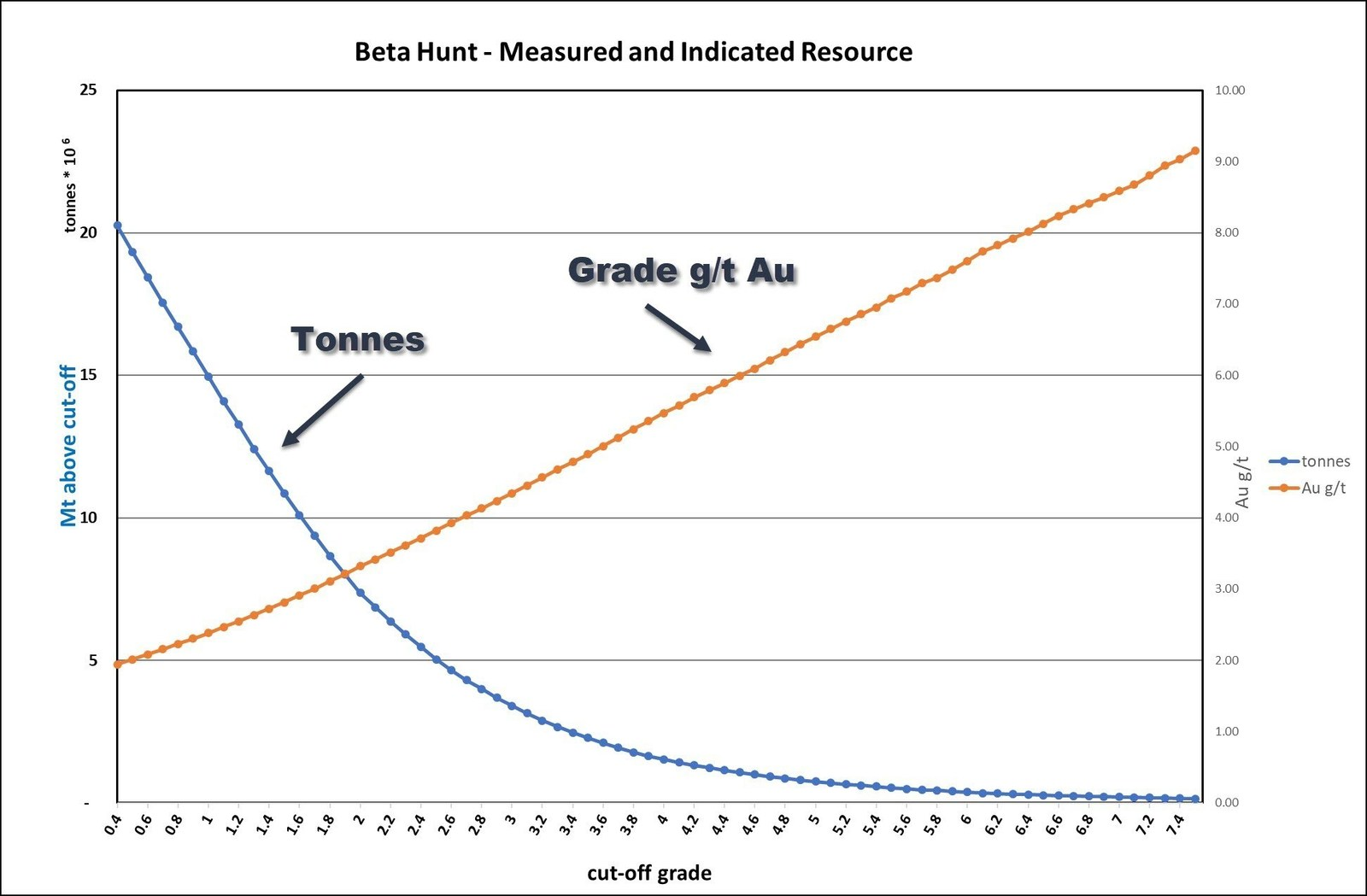 Figure 4: Grade tonnage curve for Beta Hunt gold Resource – Measured and Indicated Resource only