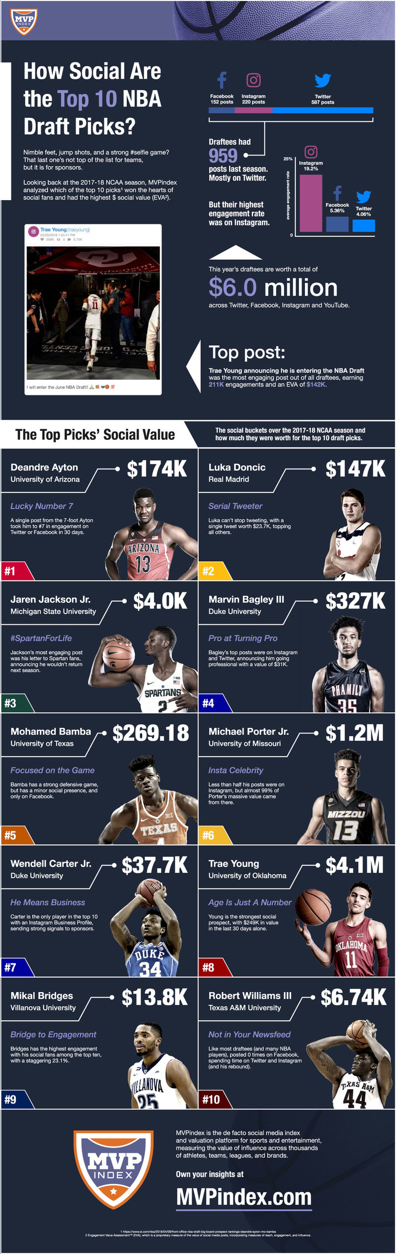 MVPindex takes a look at how the 2018 NBA Draft Class stacks up on social media.