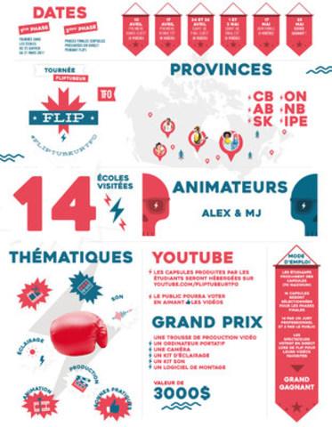 FLIP TFO et Groupe Média TFO lancent FLIPTUBEUR, la première tournée canadienne qui part à la recherche de la prochaine génération de YouTubeurs franco-canadiens en milieu minoritaire francophone. (Groupe CNW/Groupe Média TFO)