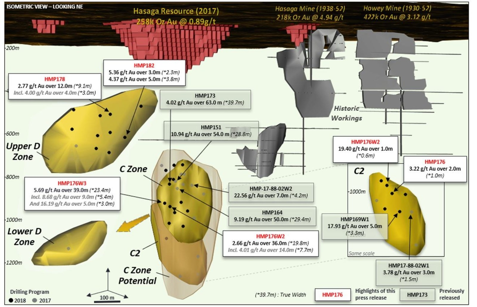 Figure 1: Longitudinal section looking west of the Hasaga Trend exploration program
