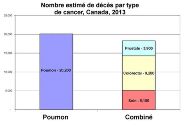 Nombre de décès estimés au Canada en 2013 par type de cancer. (Groupe CNW/Société canadienne du cancer (Bureau National))