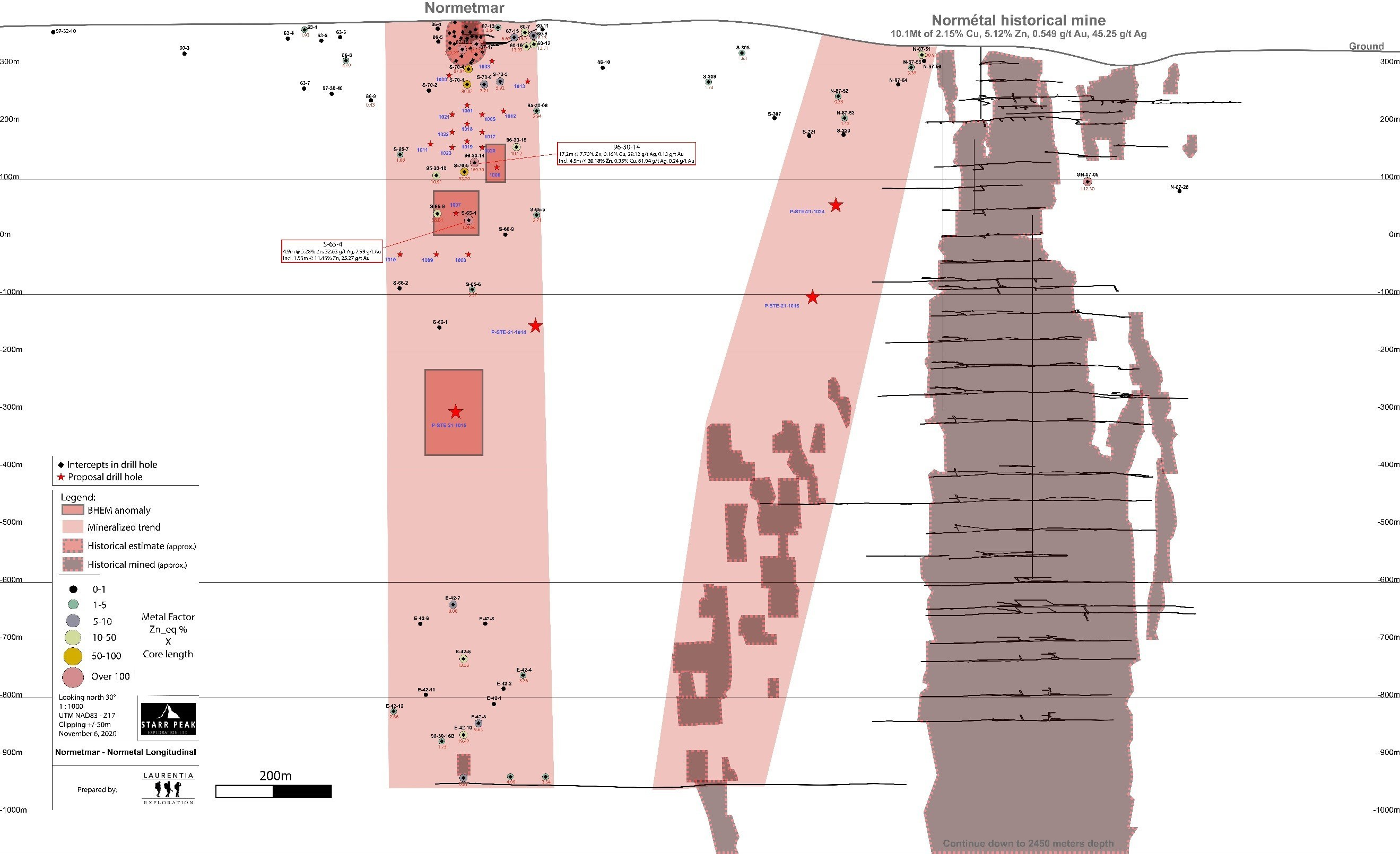 Figure 2: Longitudinal Section of the Normétal Past-Producing Mine and Normetmar Satellite Deposit. Drilling targets represented by a red star. Historical Drill Intercepts area provided in Zinc-Equivalent calculated using the formula in references. (CNW Group/Starr Peak Exploration Ltd.)