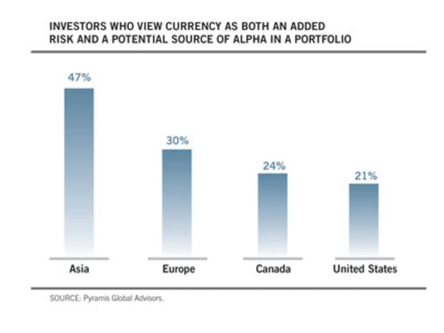 Investors Who View Currency As Both An Added Risk And A Potential Source Of Alpha In A Portfolio (CNW Group/Pyramis Global Advisors)