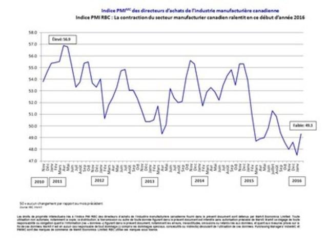 Indice PMI RBC : La contraction du secteur manufacturier canadien ralentit en ce début d''année 2016 (Groupe CNW/RBC (French))