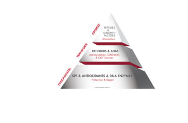 The Skin Health & Beauty Pyramid™ is an educational framework and product guide created from extensive scientific literature and study review on ingredients, formulations and technologies affecting skin biology. (CNW Group/Clarion Medical Technologies Inc.)