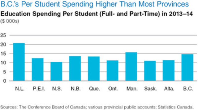 B.C.'s per student spending higher than most most provinces. (CNW Group/Conference Board of Canada)