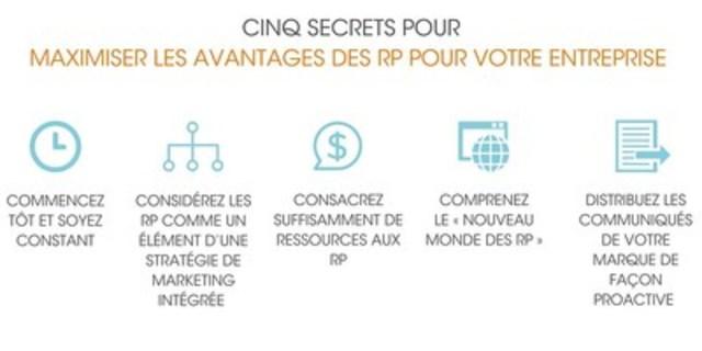 Cinq secrets pour maximiser les avantages des RP pour votre entreprise (Groupe CNW/Groupe CNW Ltée)