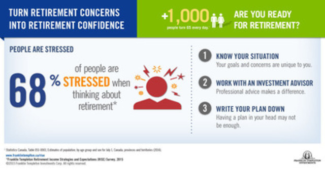 Franklin Templeton Investments' 2015 Retirement Income Strategies and Expectations (RISE) survey finds more than two-thirds of Canadians (68 per cent) experience stress and anxiety when thinking about retirement savings and investments. For more retirement statistics and information, please visit www.franklintempleton.ca/rise. (CNW Group/Franklin Templeton Investments Corp.)