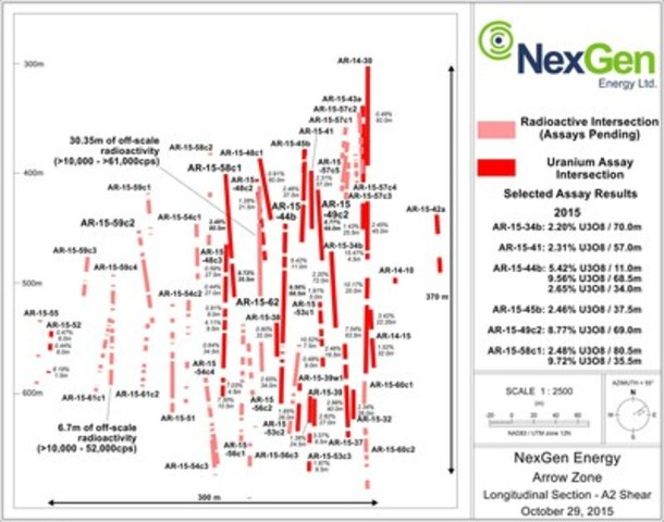 Figure 2: A2 Mineralized Shear Long Section (CNW Group/NexGen Energy Ltd.)