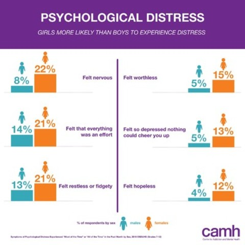 CAMH's 2015 Ontario Student Drug Use and Health Survey shows girls are more likely than boys to experience psychological distress (CNW Group/Centre for Addiction and Mental Health)