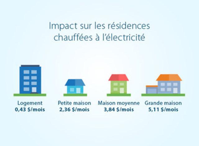 Impact sur les résidences chauffées à l'électricité (Groupe CNW/Hydro-Québec)