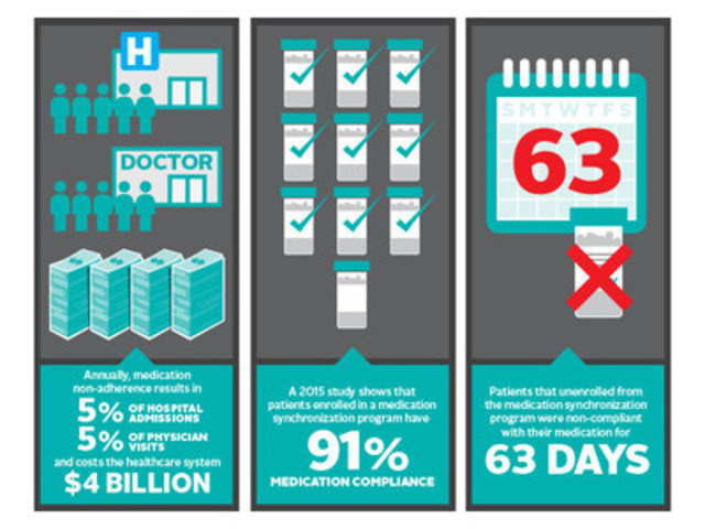 Infographic #2. (CNW Group/Rexall)