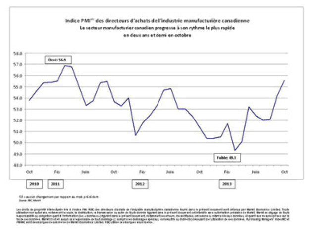 Indice PMI(MC) des directeurs d'achats de l'industrie manufacturière canadienne - Le secteur manufacturier canadien progresse à son rythme le plus rapide en deux ans et demi en octobre (Groupe CNW/Markit)