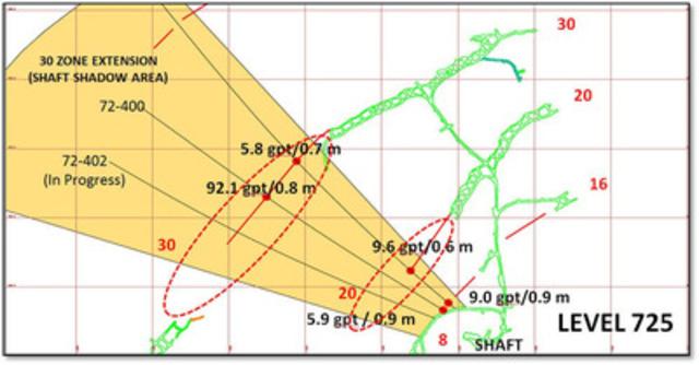 Figure 2. Plan de forage au niveau 725 m illustrant les intersections initiales des veines #8, #20 et #30 dans la zone d'ombre de puits sur une grille de 100 m (Groupe CNW/Maudore Minerals Ltd.)